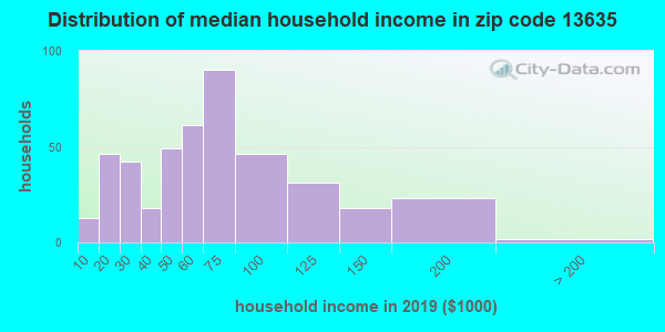 Zip code 13635 household income distribution in 2009
