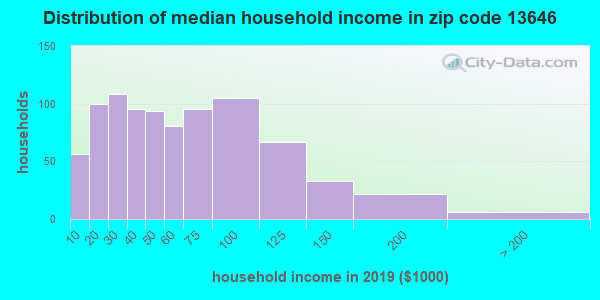 Zip code 13646 household income distribution in 2009