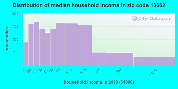 Zip code 13662 household income distribution in 2009