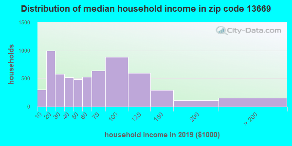 Zip code 13669 household income distribution in 2009