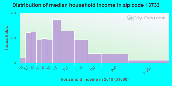 Zip code 13733 household income distribution in 2013