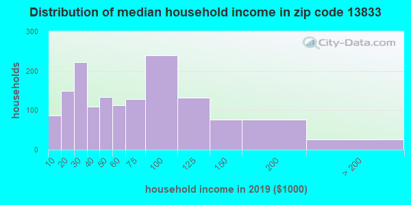 Zip code 13833 household income distribution in 2009