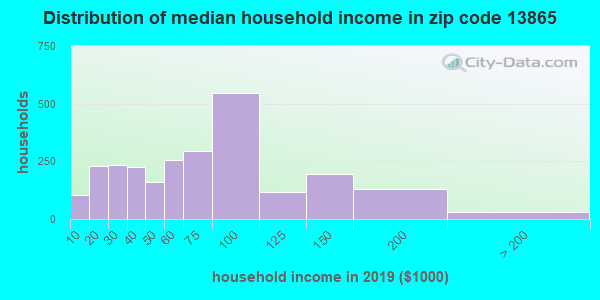 Zip code 13865 household income distribution in 2009