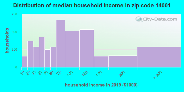 Zip code 14001 household income distribution in 2009