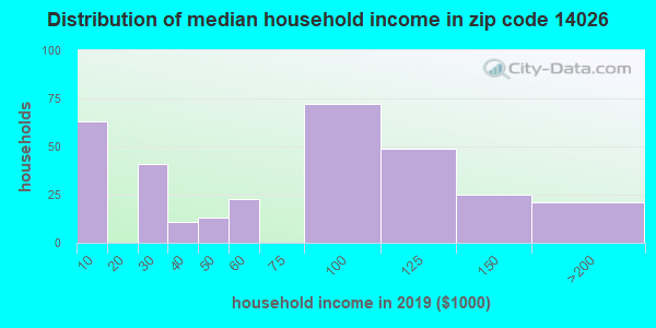 Zip code 14026 household income distribution in 2009