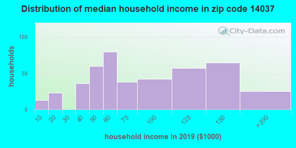Zip code 14037 household income distribution in 2009