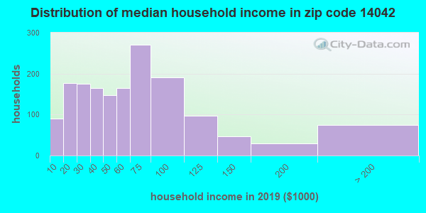 Zip code 14042 household income distribution in 2009