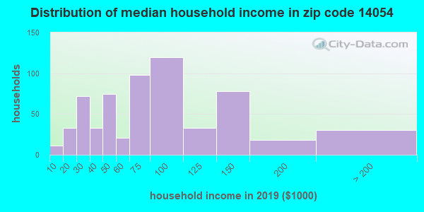 Zip code 14054 household income distribution in 2009