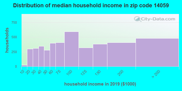 Zip code 14059 household income distribution in 2009