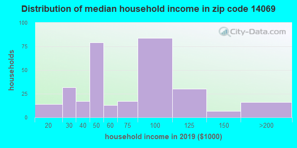 Zip code 14069 household income distribution in 2009
