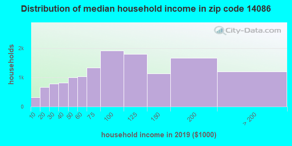 Zip code 14086 household income distribution in 2009