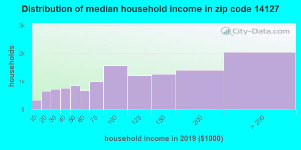 Zip code 14127 household income distribution in 2009