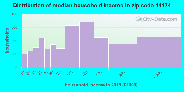 Zip code 14174 household income distribution in 2009