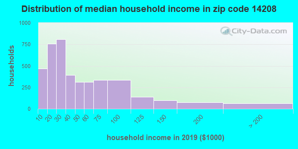Zip code 14208 household income distribution in 2013