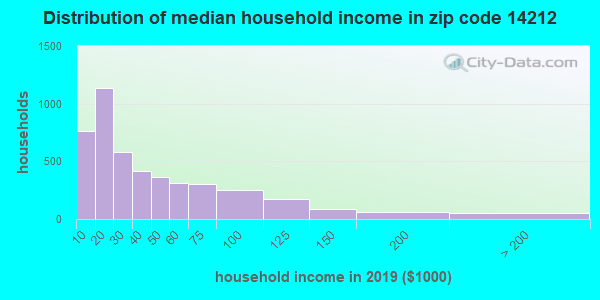 Zip code 14212 household income distribution in 2009