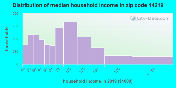 Zip code 14219 household income distribution in 2009
