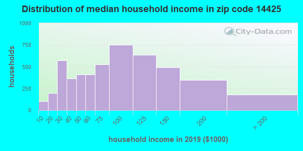 Zip code 14425 household income distribution in 2009
