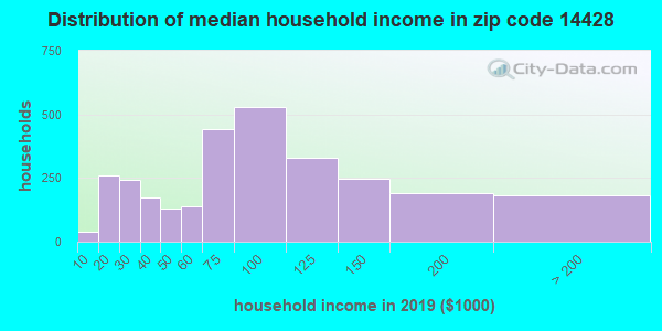 Zip code 14428 household income distribution in 2009