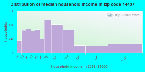 Zip code 14437 household income distribution in 2009
