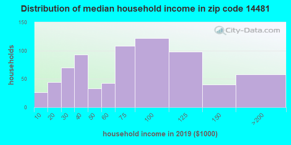 Zip code 14481 household income distribution in 2009