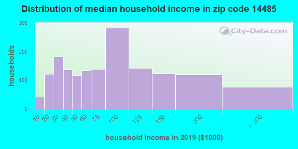 Zip code 14485 household income distribution in 2009