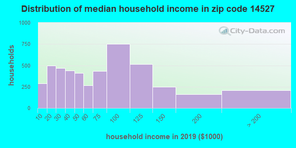 Zip code 14527 household income distribution in 2009