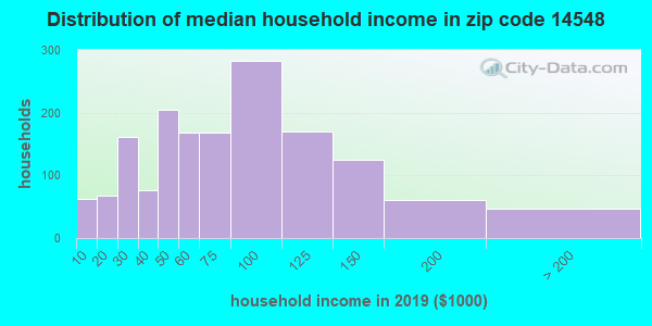 Zip code 14548 household income distribution in 2009