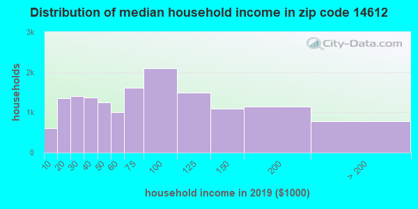 Zip code 14612 household income distribution in 2009