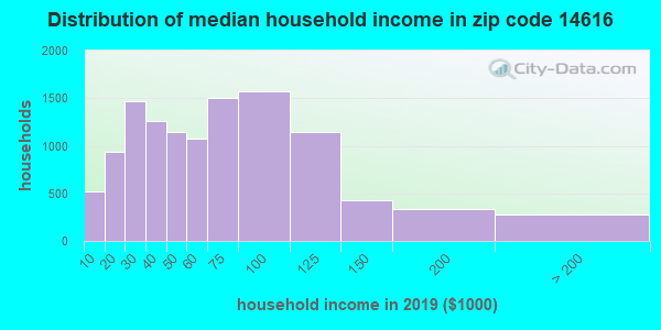 Zip code 14616 household income distribution in 2009