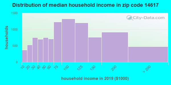 Zip code 14617 household income distribution in 2013