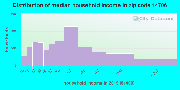 Zip code 14706 household income distribution in 2009