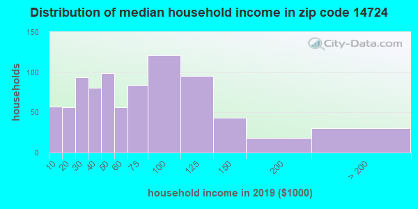 Zip code 14724 household income distribution in 2009