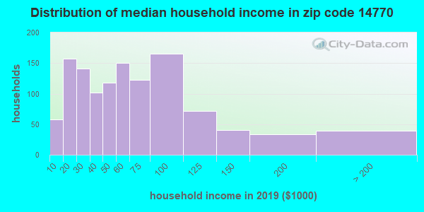 Zip code 14770 household income distribution in 2009