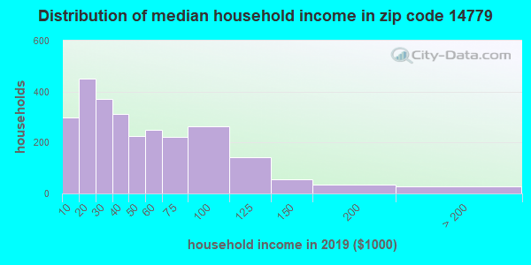 Zip code 14779 household income distribution in 2009