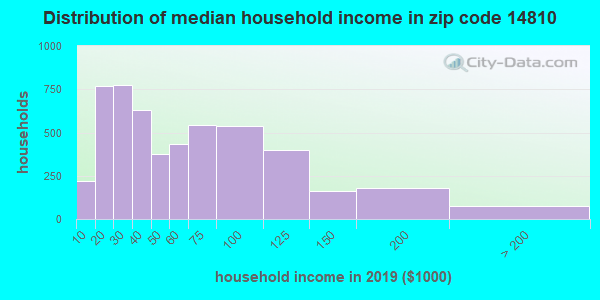 Zip code 14810 household income distribution in 2009