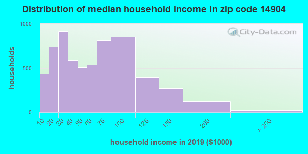 Zip code 14904 household income distribution in 2009