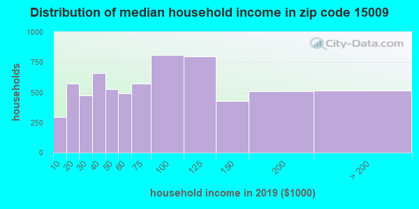 Zip code 15009 household income distribution in 2009