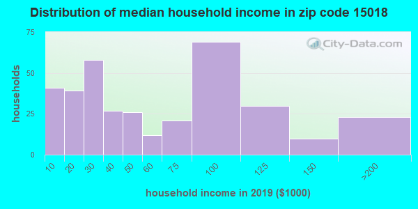 Zip code 15018 household income distribution in 2009