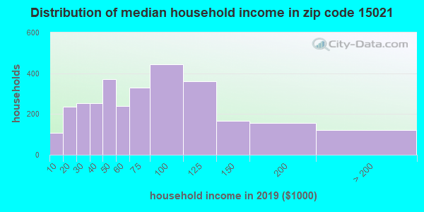 Zip code 15021 household income distribution in 2009