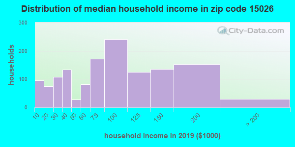 Zip code 15026 household income distribution in 2009
