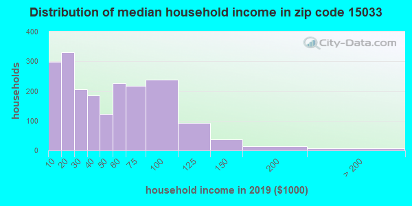 Zip code 15033 household income distribution in 2009