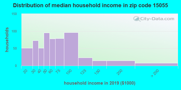 Zip code 15055 household income distribution in 2009