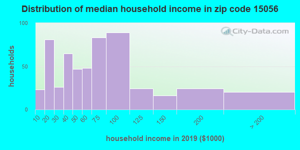 Zip code 15056 household income distribution in 2009