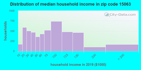 Zip code 15063 household income distribution in 2009