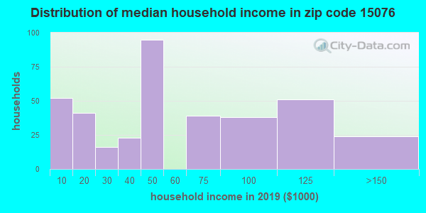 Zip code 15076 household income distribution in 2009