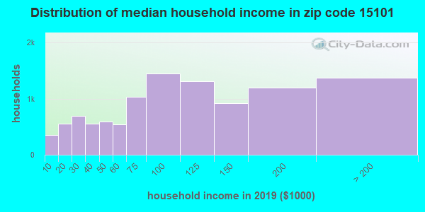Zip code 15101 household income distribution in 2009