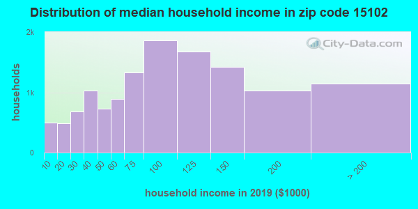 Zip code 15102 household income distribution in 2009