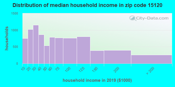 Zip code 15120 household income distribution in 2009