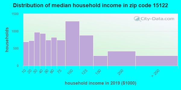 Zip code 15122 household income distribution in 2009