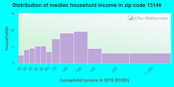 Zip code 15146 household income distribution in 2009